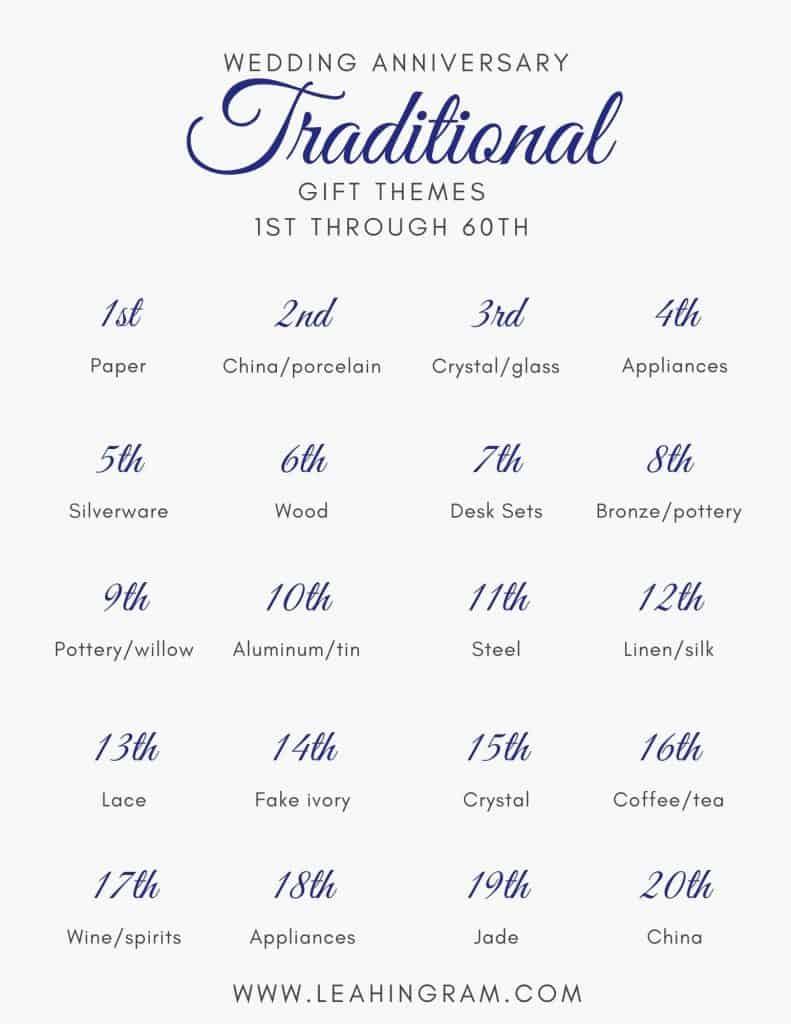 Easy Traditional Wedding Anniversary Gift Ideas 2021