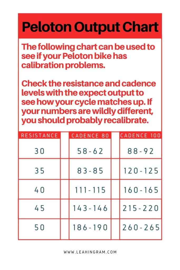 Peloton output chart