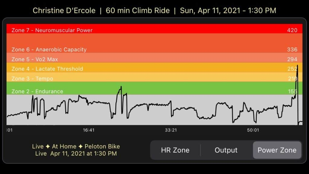 My zones before peloton bike calibration